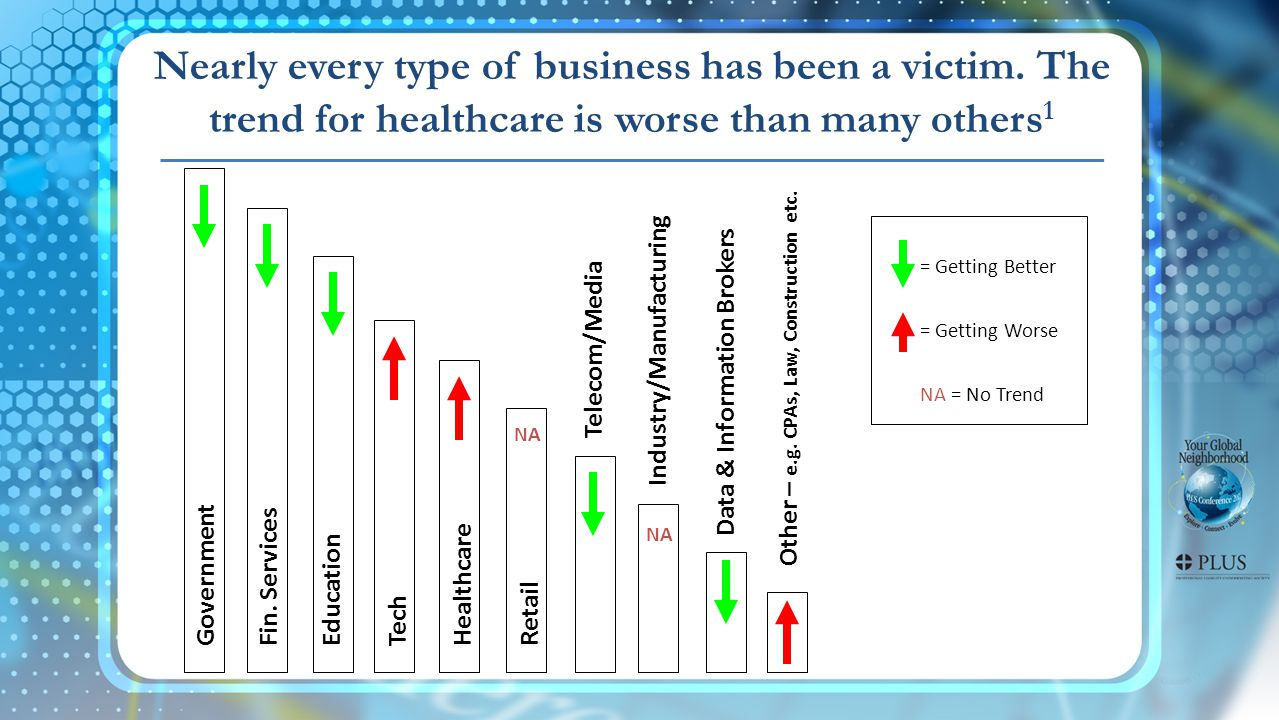 Nearly every type of business has been a victim. The trend for healthcare is worse than many others 1 Telecom/Media Tech Healthcare Government Fin. Se