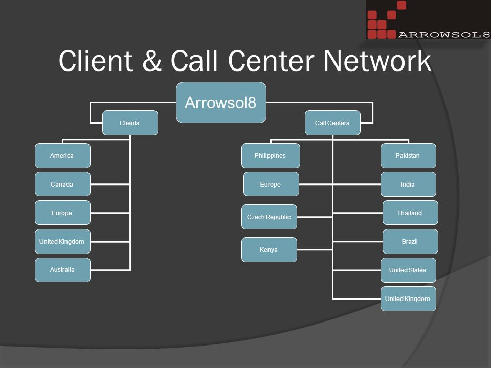 Client & Call Center Network Arrowsol8 United Kingdom United States Philippines Call Centers Brazil Thailand Australia Pakistan Canada Europe Czech Republic India Clients America Kenya
