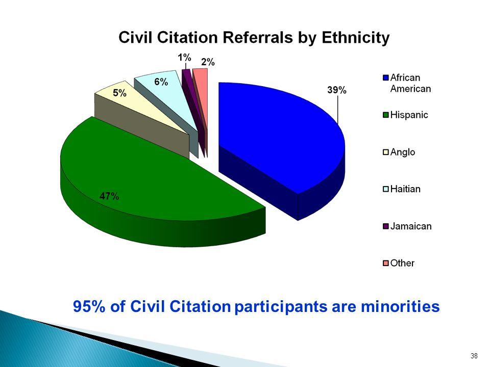 38 95% of Civil Citation participants are minorities