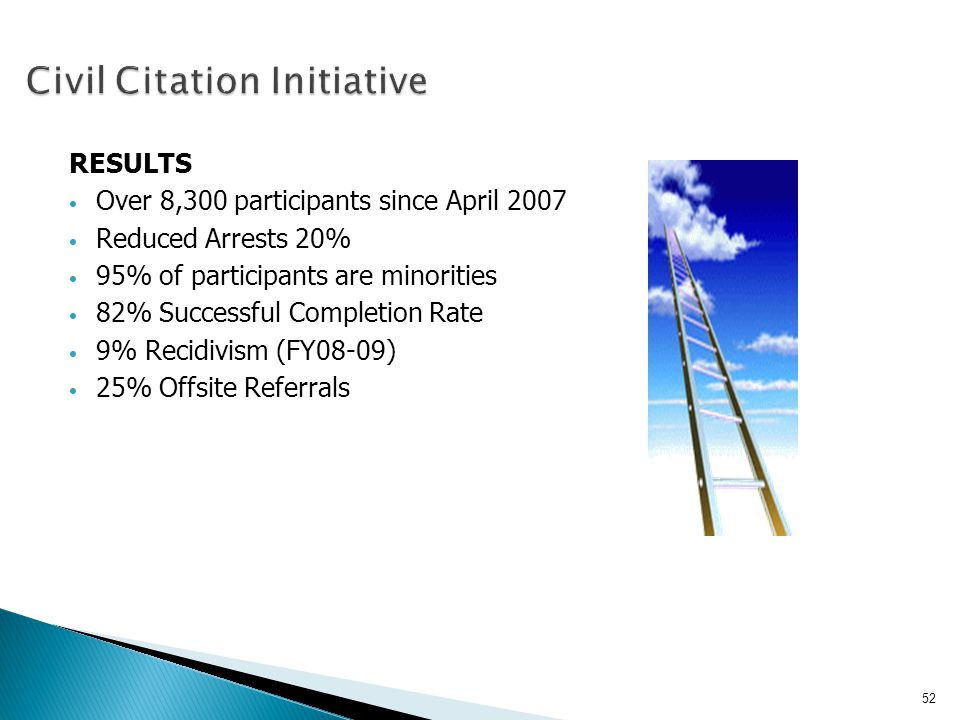 RESULTS Over 8,300 participants since April 2007 Reduced Arrests 20% 95% of participants are minorities 82% Successful Completion Rate 9% Recidivism (