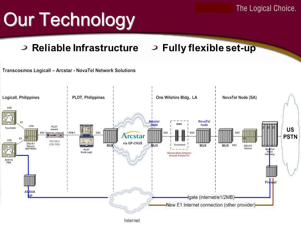 Our Technology Reliable InfrastructureFully flexible set-up