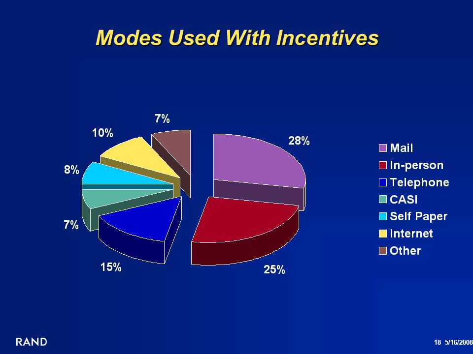 18 5/16/2008 Modes Used With Incentives