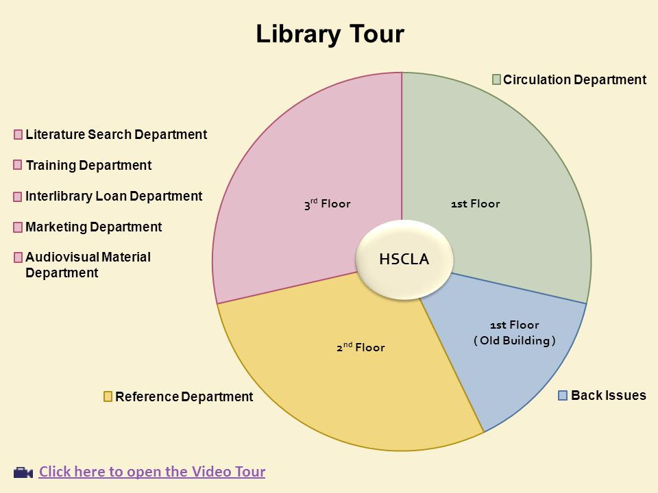 Library Tour Literature Search Department Training Department Interlibrary Loan Department Marketing Department Audiovisual Material Department Reference Department Circulation Department Back Issues Click here to open the Video Tour HSCLA