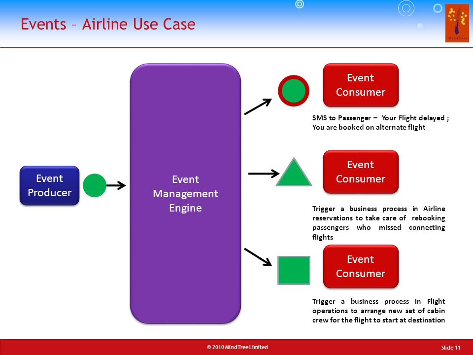 © 2010 MindTree Limited Slide 11 Events – Airline Use Case Event Producer Event Management Engine Event Consumer SMS to Passenger – Your Flight delaye