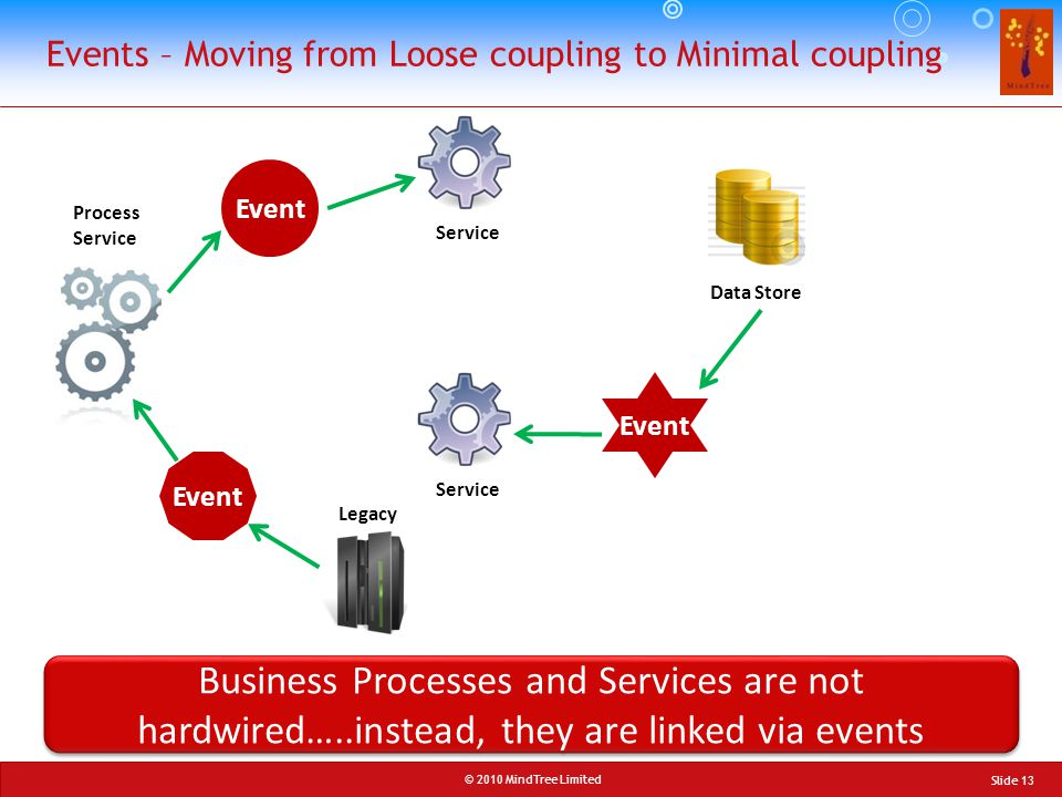 © 2010 MindTree Limited Slide 13 Events – Moving from Loose coupling to Minimal coupling Event Process Service Service Legacy Data Store Service Busin