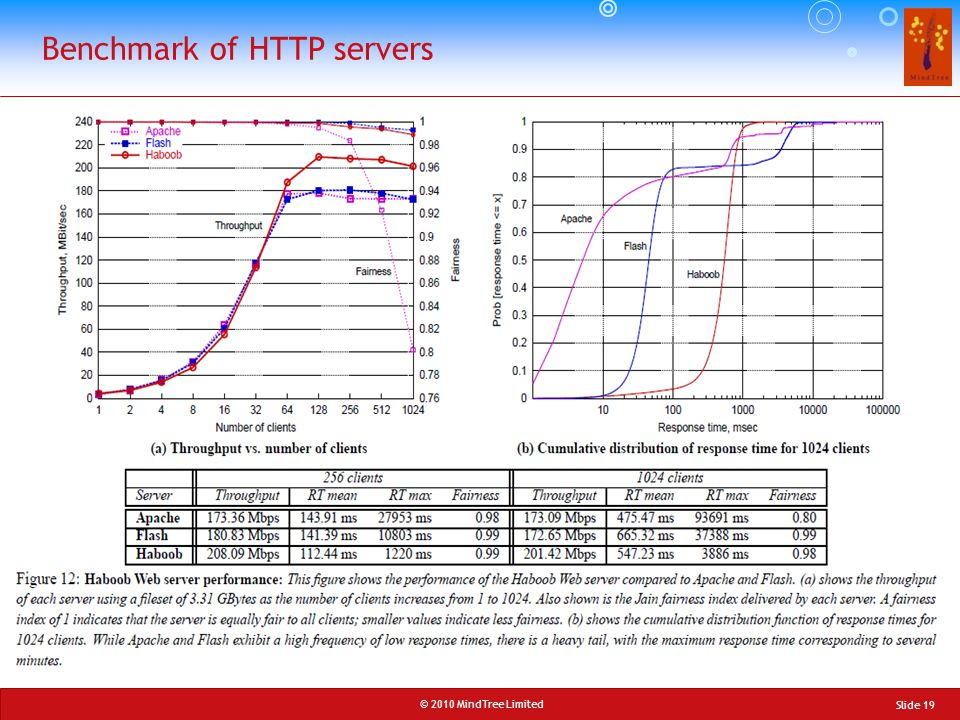 © 2010 MindTree Limited Slide 19 Benchmark of HTTP servers