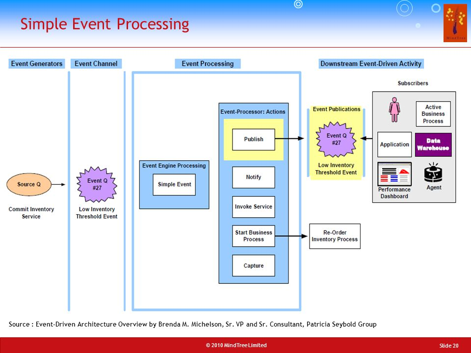 © 2010 MindTree Limited Slide 20 Simple Event Processing Source : Event-Driven Architecture Overview by Brenda M. Michelson, Sr. VP and Sr. Consultant