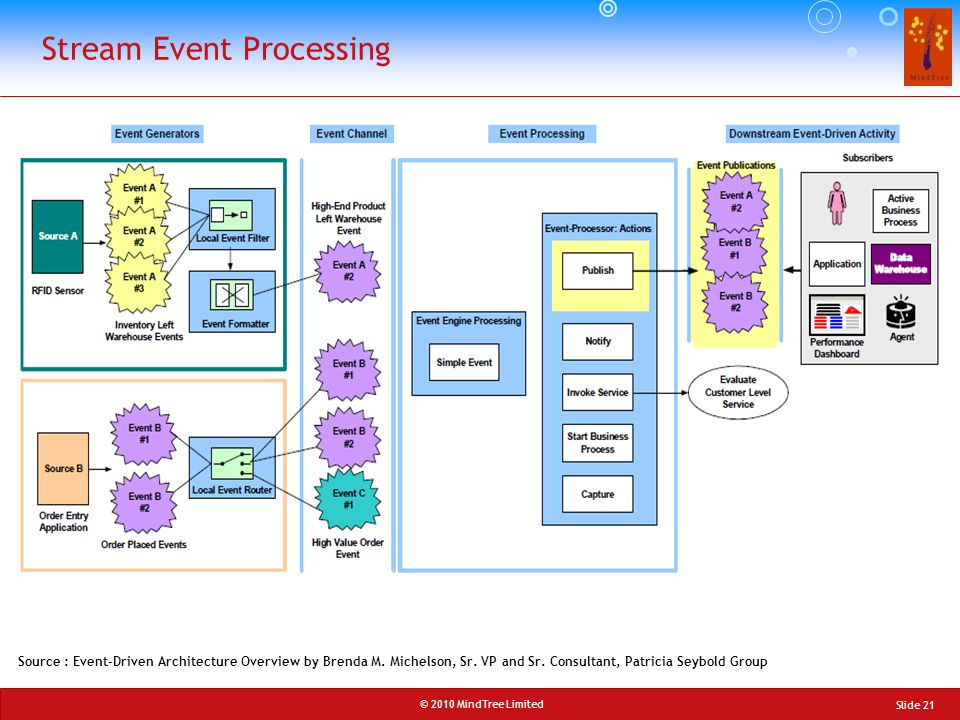© 2010 MindTree Limited Slide 21 Stream Event Processing Source : Event-Driven Architecture Overview by Brenda M. Michelson, Sr. VP and Sr. Consultant