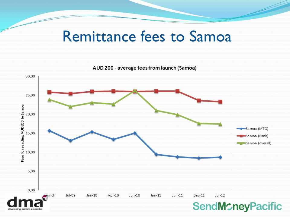Remittance fees to Samoa