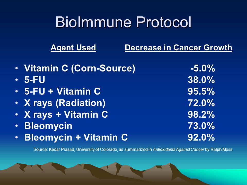 BioImmune Protocol Agent Used Decrease in Cancer Growth Vitamin C (Corn-Source) -5.0% 5-FU 38.0% 5-FU + Vitamin C 95.5% X rays (Radiation)72.0% X rays