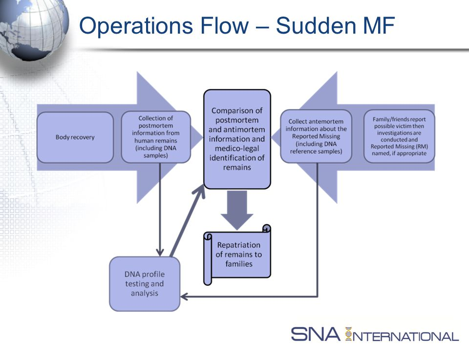 Operations Flow – Sudden MF
