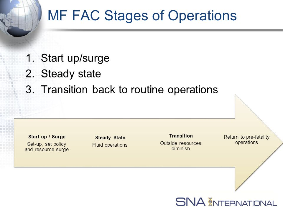 MF FAC Stages of Operations 1. Start up/surge 2. Steady state 3.