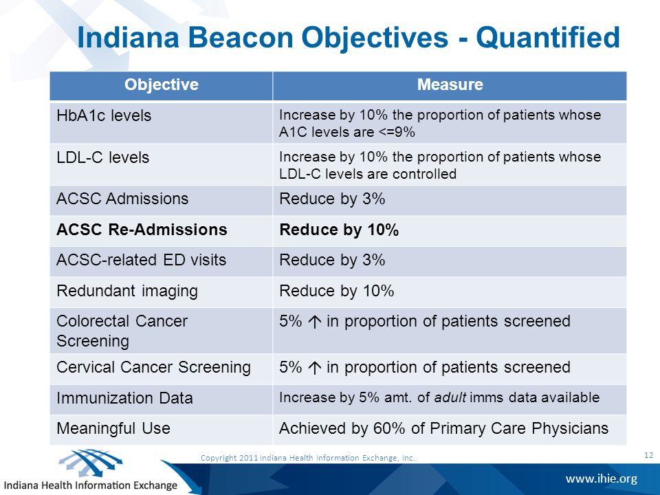 www.ihie.org Indiana Beacon Objectives - Quantified 12 Copyright 2011 Indiana Health Information Exchange, Inc.