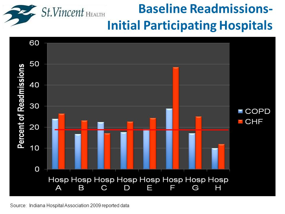 Baseline Readmissions- Initial Participating Hospitals Source: Indiana Hospital Association 2009 reported data