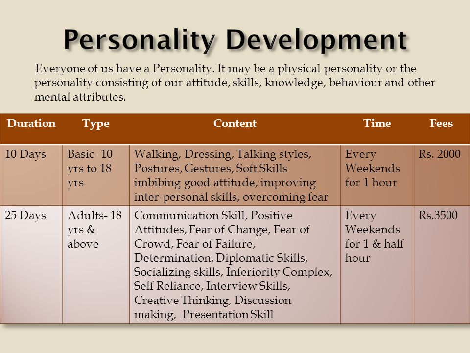 Everyone of us have a Personality.