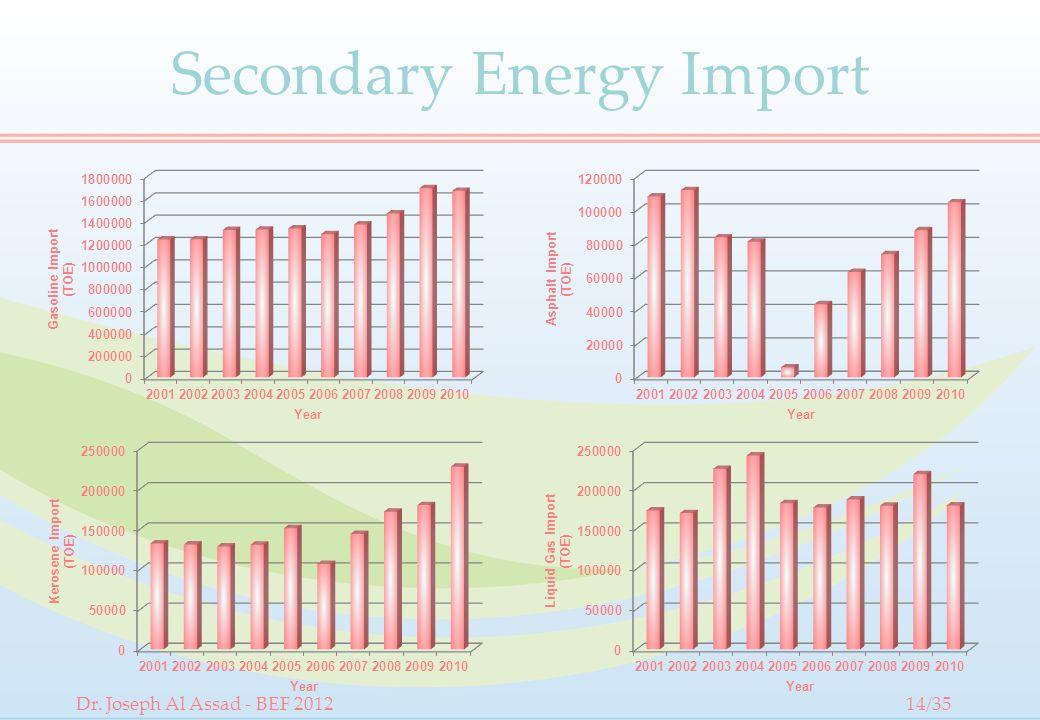 Secondary Energy Import Dr. Joseph Al Assad - BEF 201214/35