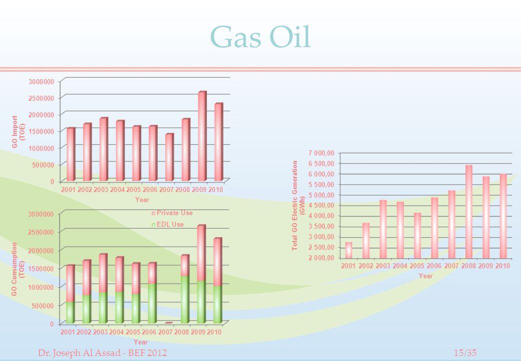 Gas Oil Dr. Joseph Al Assad - BEF 201215/35