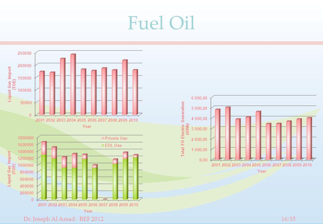 Fuel Oil Dr. Joseph Al Assad - BEF 201216/35