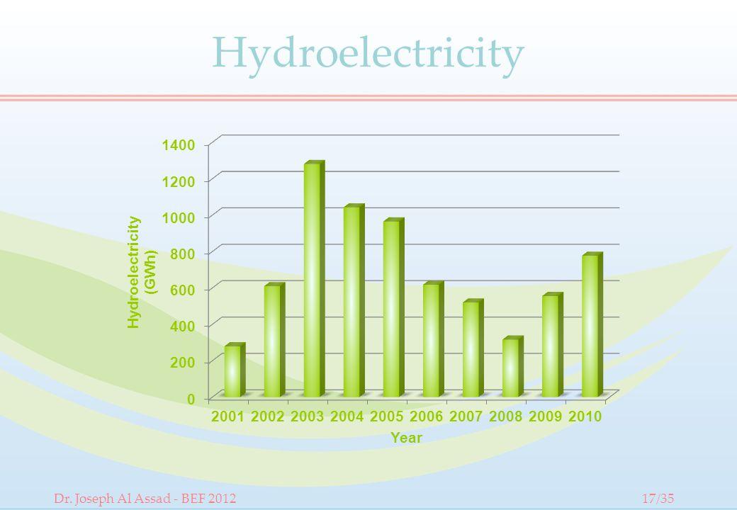 Hydroelectricity Dr. Joseph Al Assad - BEF 201217/35