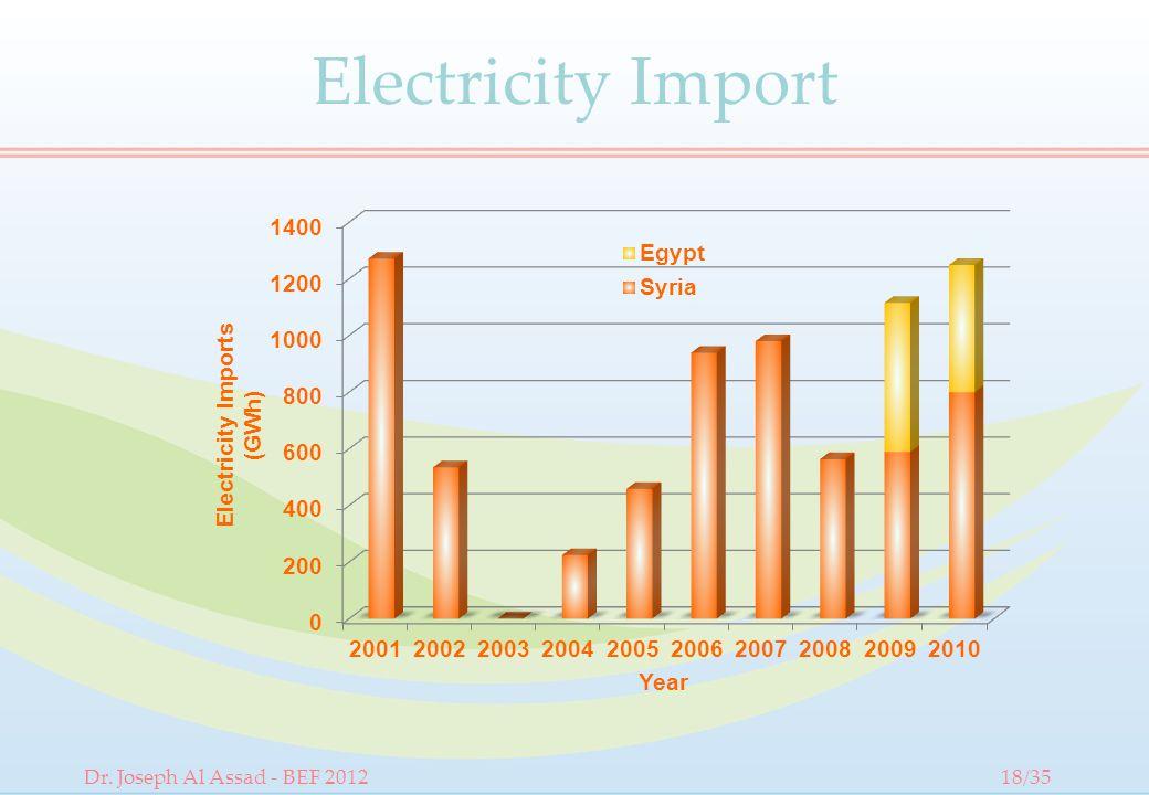 Electricity Import Dr. Joseph Al Assad - BEF 201218/35