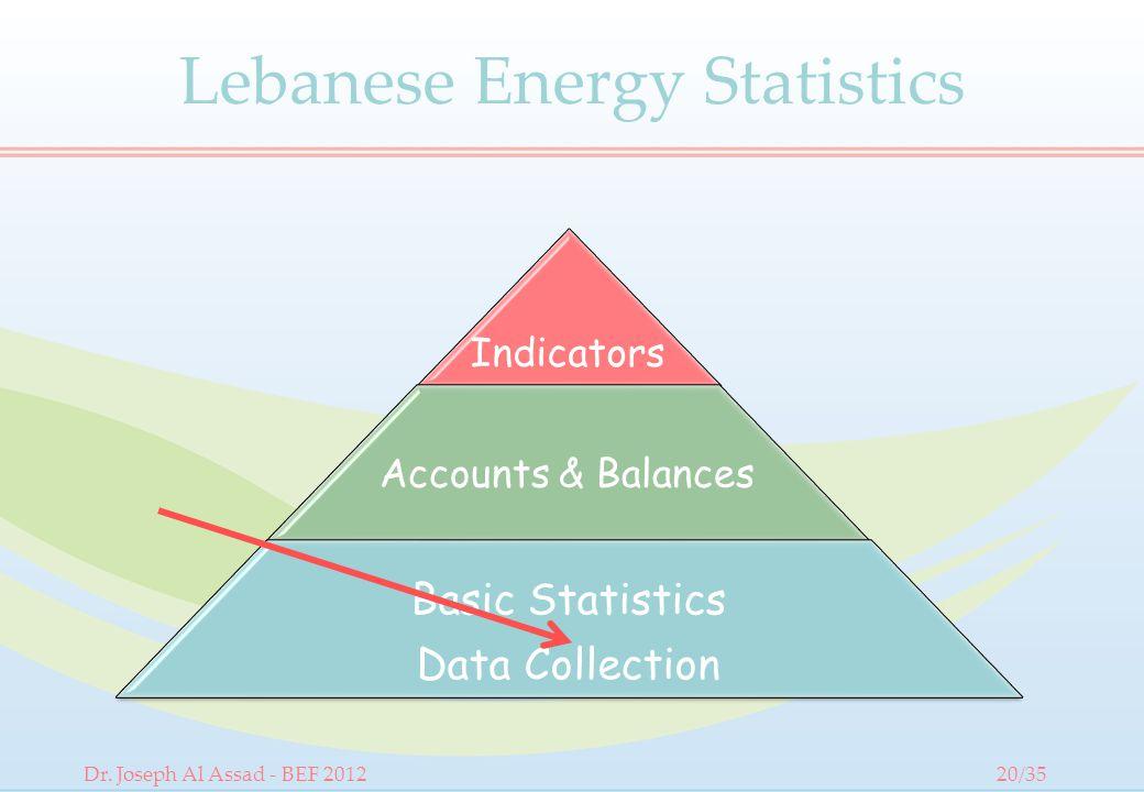 Lebanese Energy Statistics Indicators Accounts & Balances Basic Statistics Data Collection Dr.