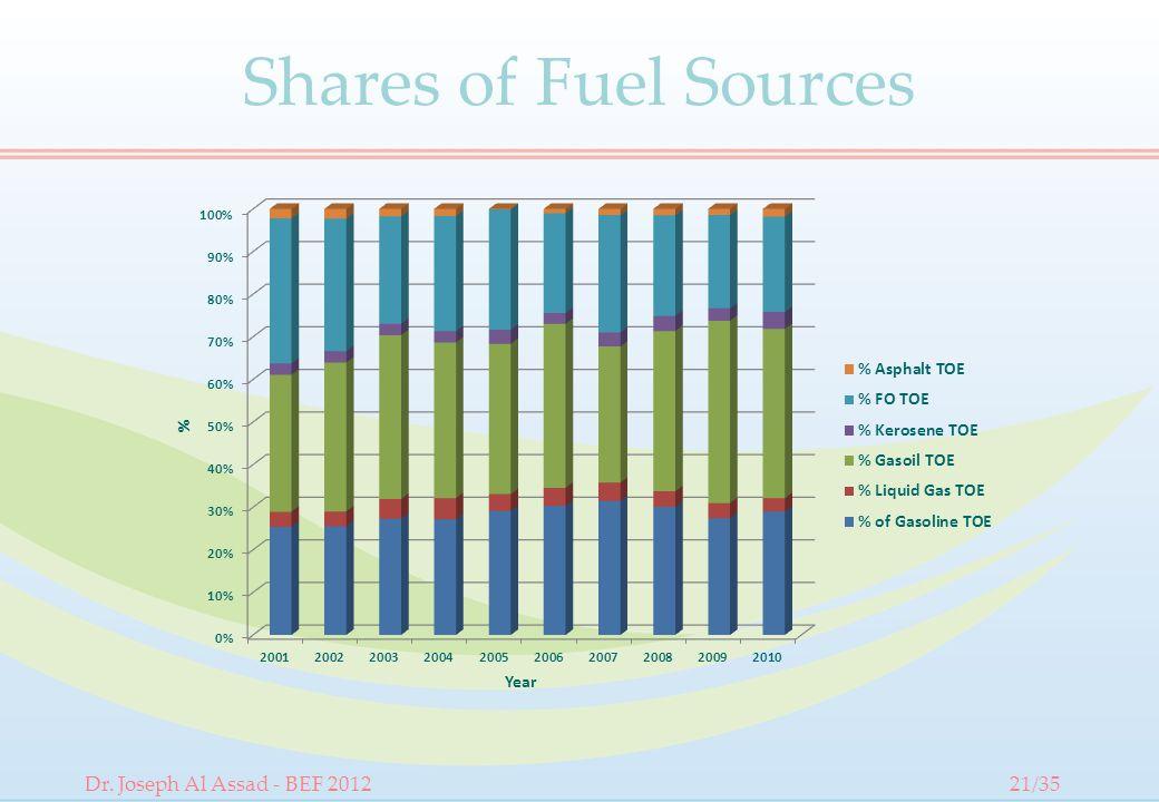 Shares of Fuel Sources Dr. Joseph Al Assad - BEF 201221/35