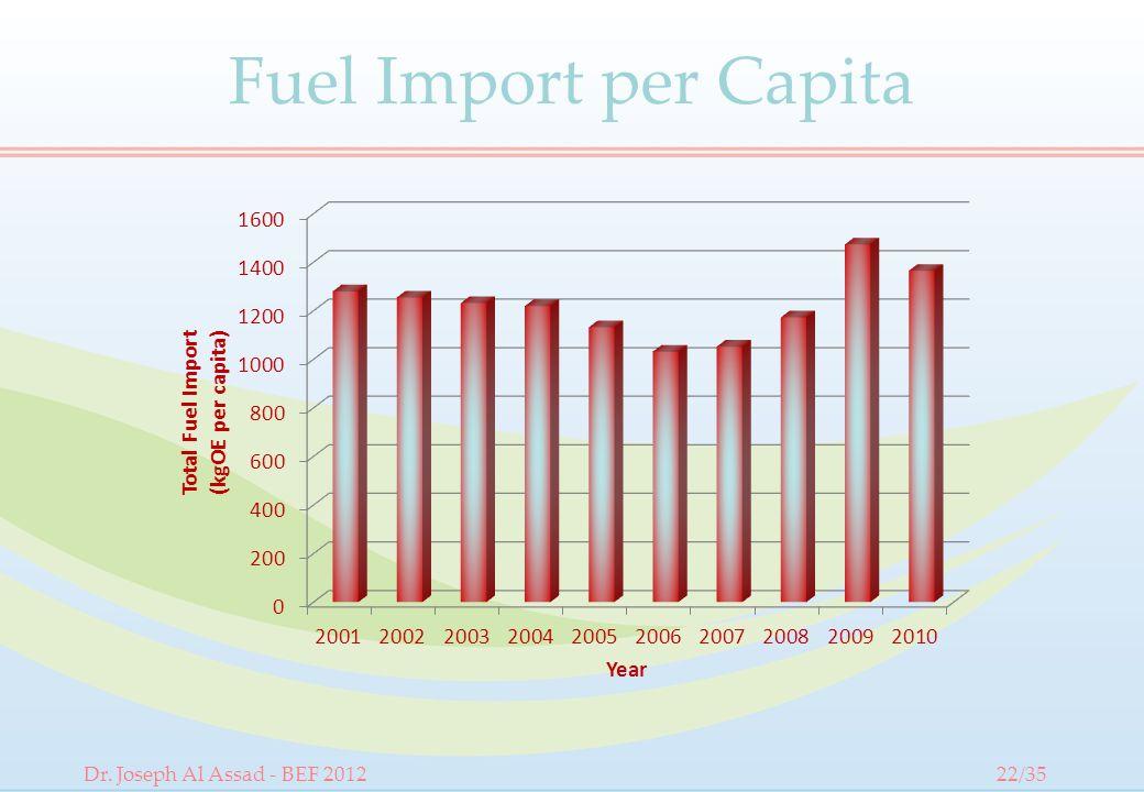 Fuel Import per Capita Dr. Joseph Al Assad - BEF 201222/35