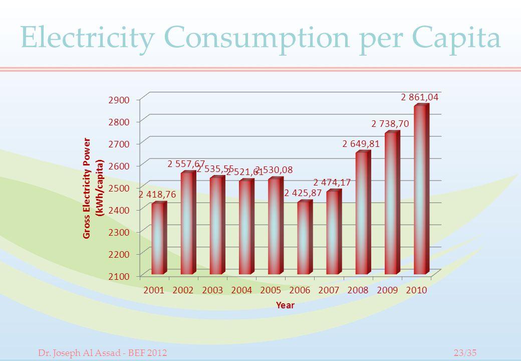 Electricity Consumption per Capita Dr. Joseph Al Assad - BEF 201223/35