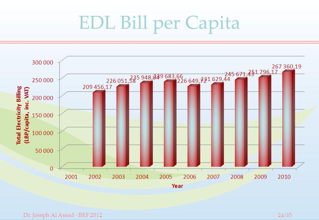 EDL Bill per Capita Dr. Joseph Al Assad - BEF 201224/35