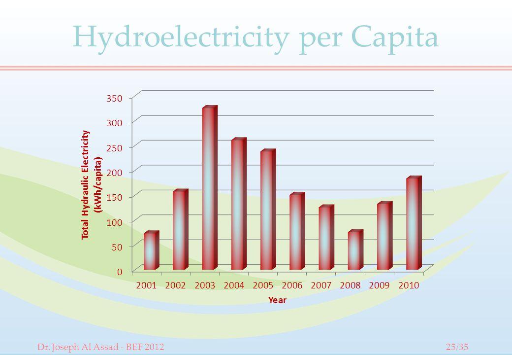 Hydroelectricity per Capita Dr. Joseph Al Assad - BEF 201225/35