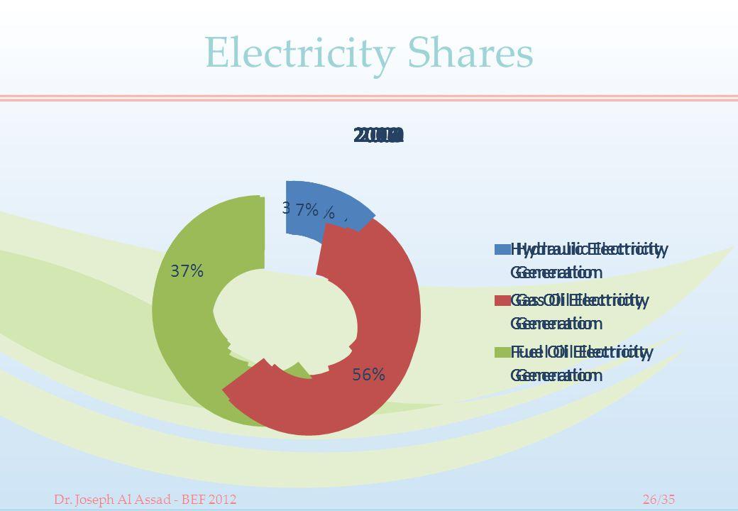 Electricity Shares Dr. Joseph Al Assad - BEF 201226/35