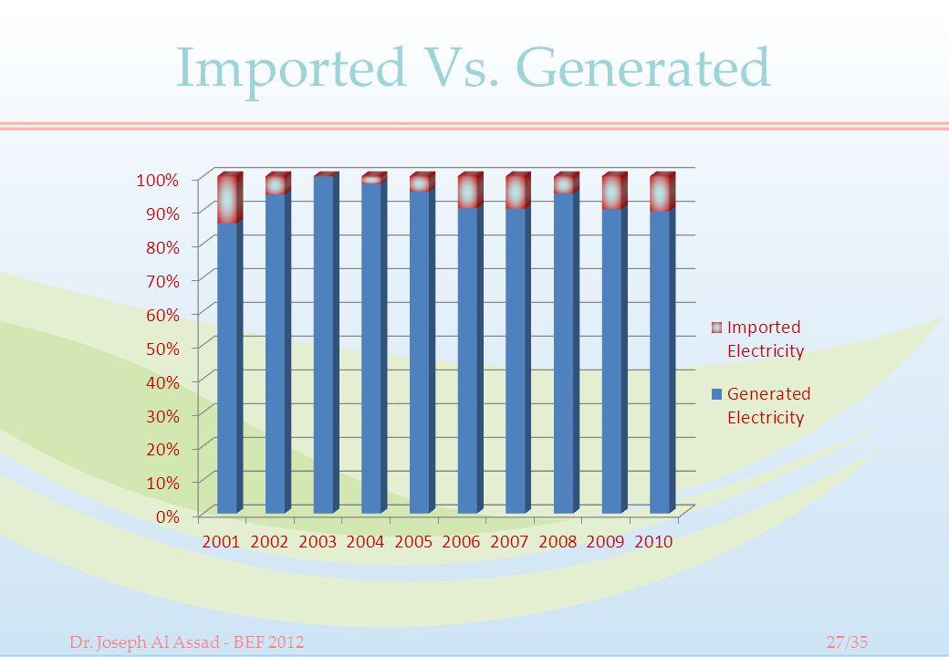 Imported Vs. Generated Dr. Joseph Al Assad - BEF 201227/35