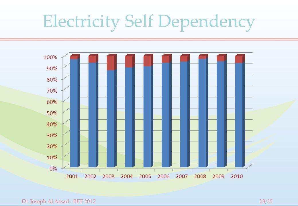 Electricity Self Dependency Dr. Joseph Al Assad - BEF 201228/35