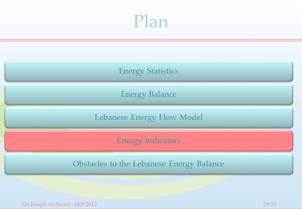 Plan Energy Balance Lebanese Energy Flow Model Energy Indicators Obstacles to the Lebanese Energy Balance Energy Statistics Dr.