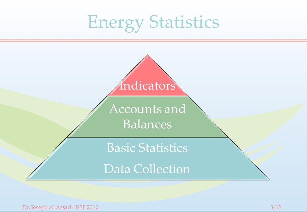 Energy Statistics Indicators Accounts and Balances Basic Statistics Data Collection Dr.