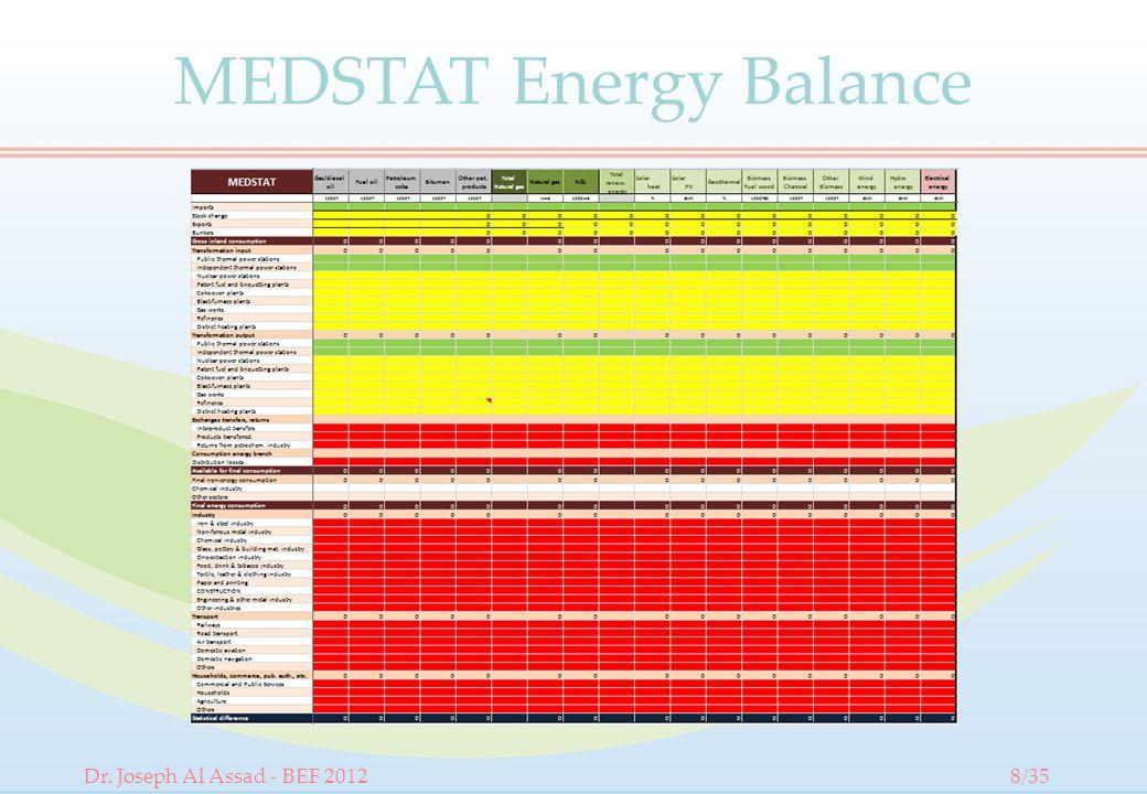 Dr. Joseph Al Assad - BEF 20128/35 MEDSTAT Energy Balance