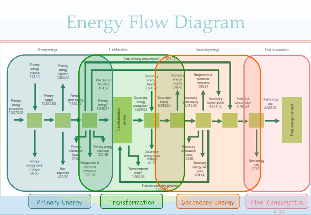 Primary EnergyTransformationSecondary EnergyFinal Consumption Energy Flow Diagram 9/35