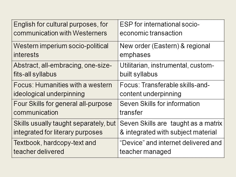 English for cultural purposes, for communication with Westerners ESP for international socio- economic transaction Western imperium socio-political in
