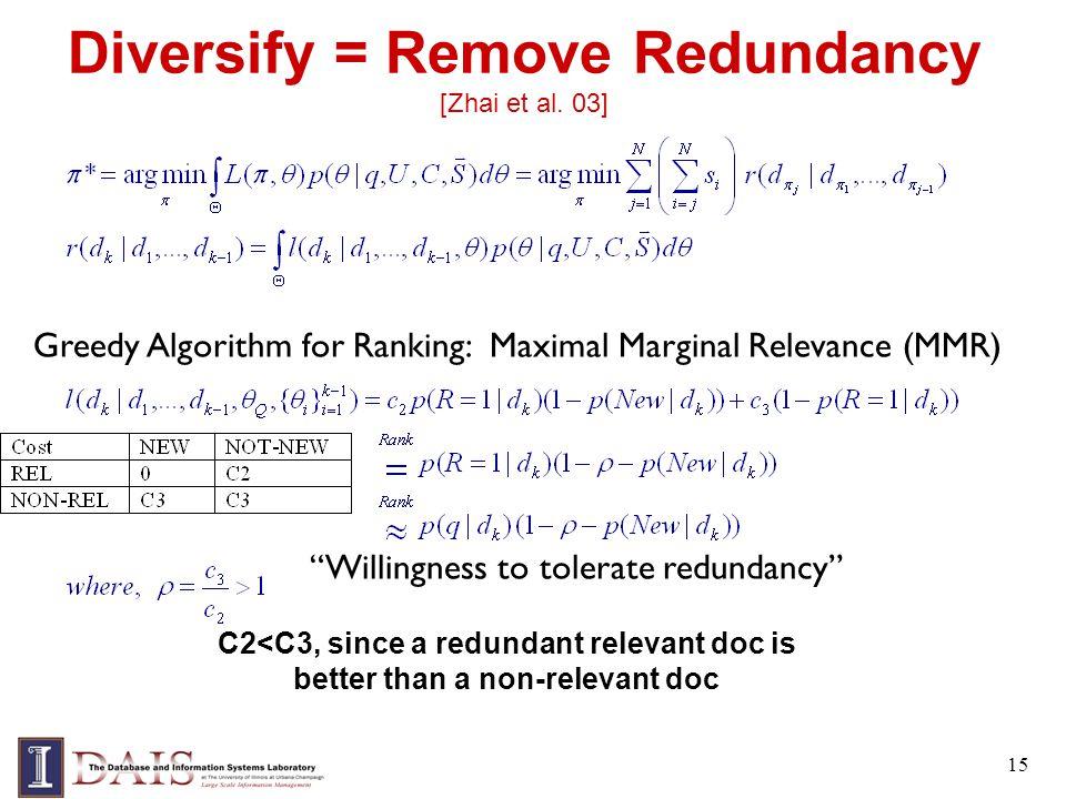 Diversify = Remove Redundancy [Zhai et al. 03] 15 Willingness to tolerate redundancy C2<C3, since a redundant relevant doc is better than a non-releva