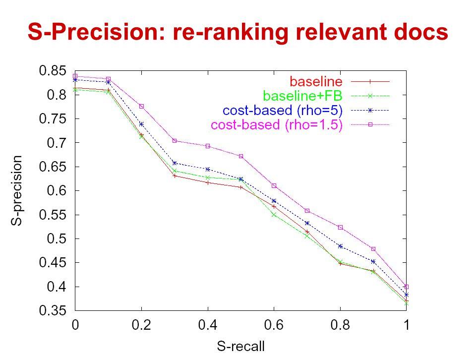 S-Precision: re-ranking relevant docs