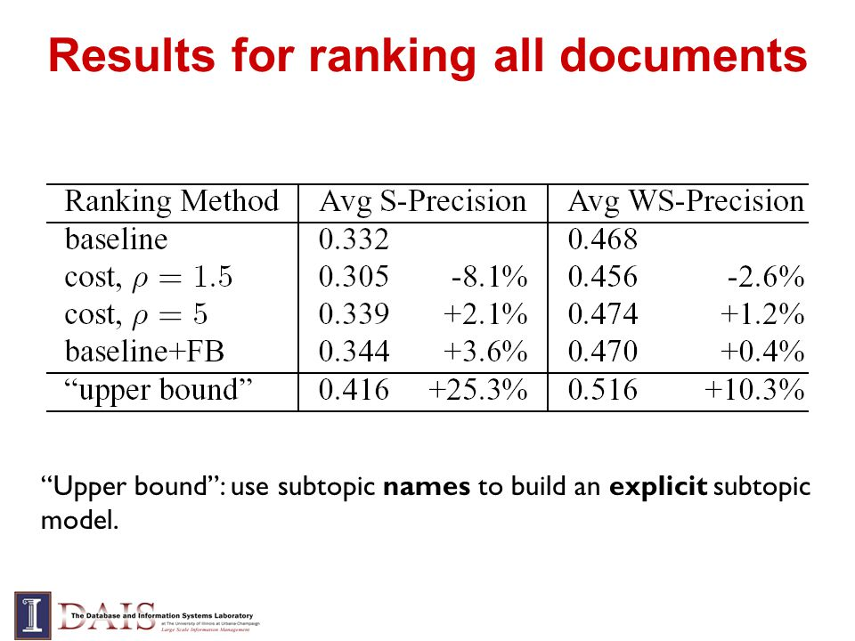 Results for ranking all documents Upper bound: use subtopic names to build an explicit subtopic model.
