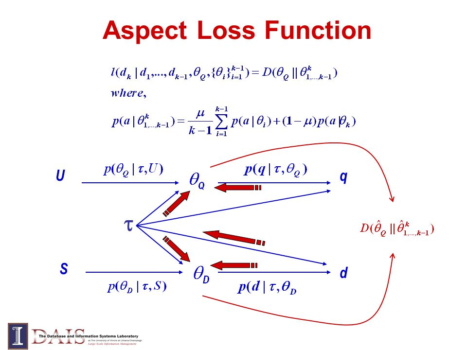 Aspect Loss Function Uq S d