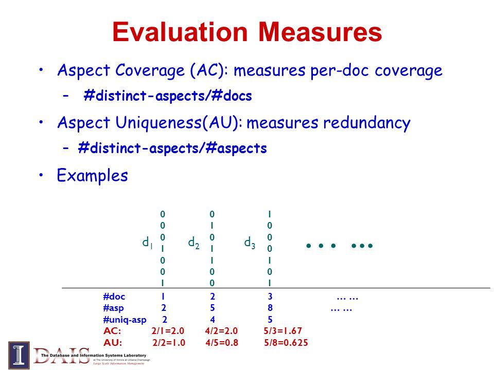 Evaluation Measures Aspect Coverage (AC): measures per-doc coverage – #distinct-aspects/#docs Aspect Uniqueness(AU): measures redundancy –#distinct-as