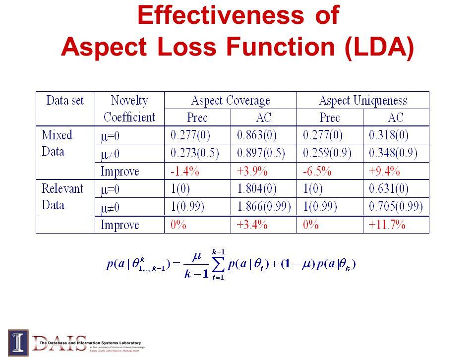Effectiveness of Aspect Loss Function (LDA)