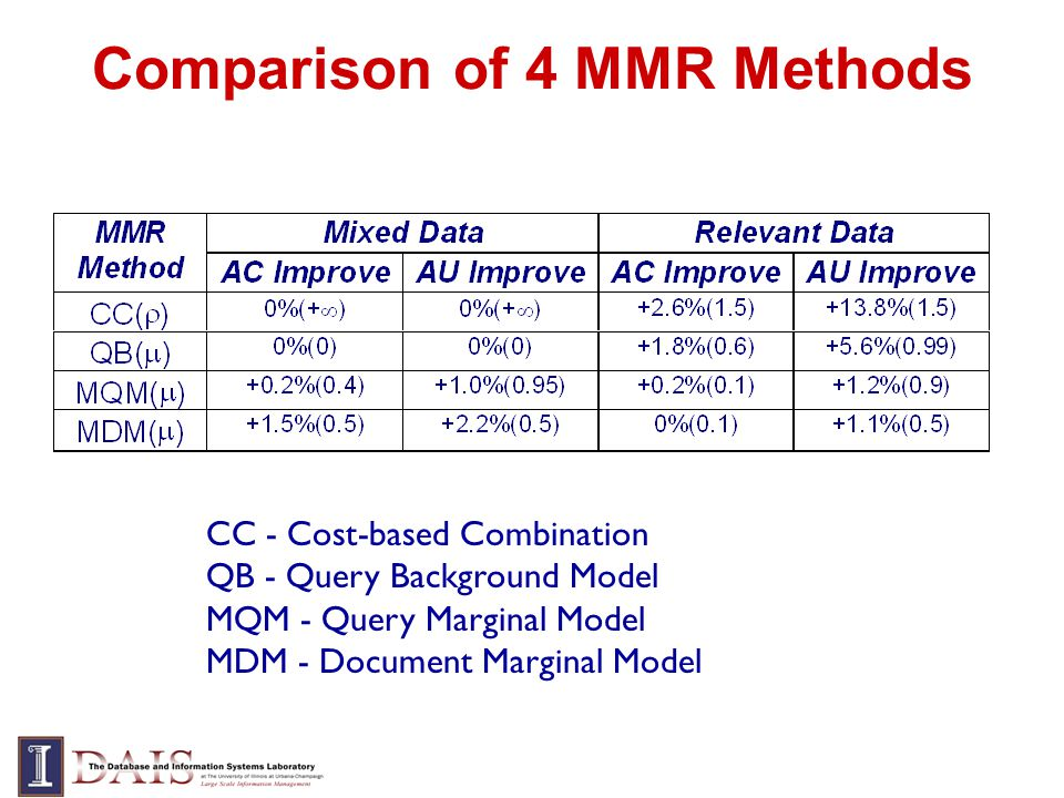 Comparison of 4 MMR Methods CC - Cost-based Combination QB - Query Background Model MQM - Query Marginal Model MDM - Document Marginal Model