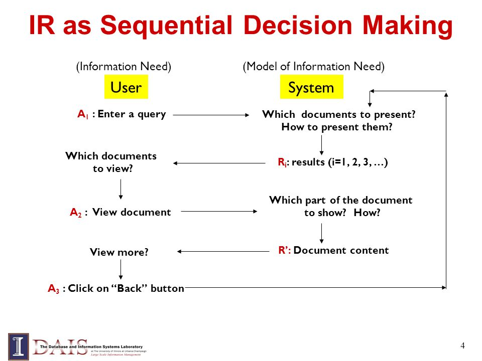 4 IR as Sequential Decision Making UserSystem A 1 : Enter a query Which documents to present.
