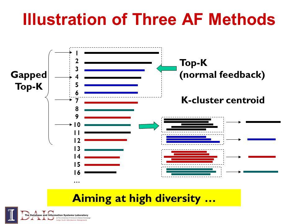 Illustration of Three AF Methods Top-K (normal feedback) 1 2 3 4 5 6 7 8 9 10 11 12 13 14 15 16 … Gapped Top-K K-cluster centroid Aiming at high diver