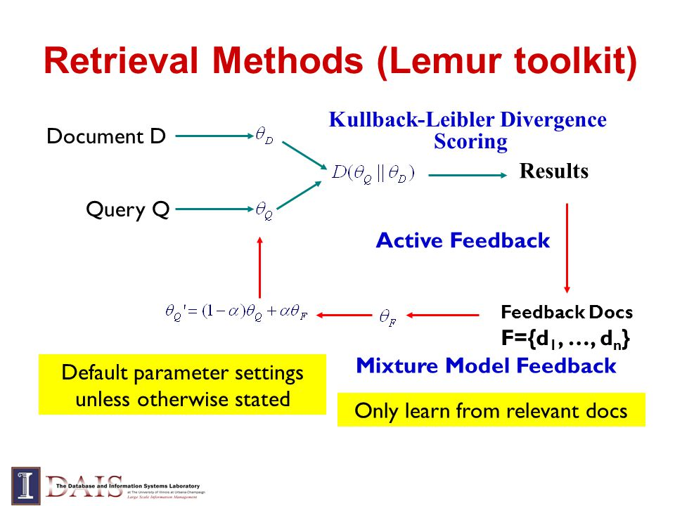 Retrieval Methods (Lemur toolkit) Query Q Document D Results Kullback-Leibler Divergence Scoring Feedback Docs F={d 1, …, d n } Active Feedback Default parameter settings unless otherwise stated Mixture Model Feedback Only learn from relevant docs