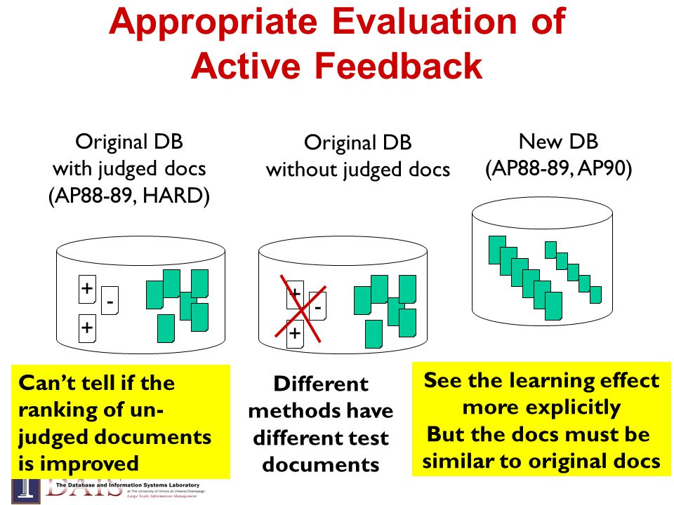 Appropriate Evaluation of Active Feedback New DB (AP88-89, AP90) Original DB with judged docs (AP88-89, HARD) + - + Original DB without judged docs + - + Cant tell if the ranking of un- judged documents is improved Different methods have different test documents See the learning effect more explicitly But the docs must be similar to original docs