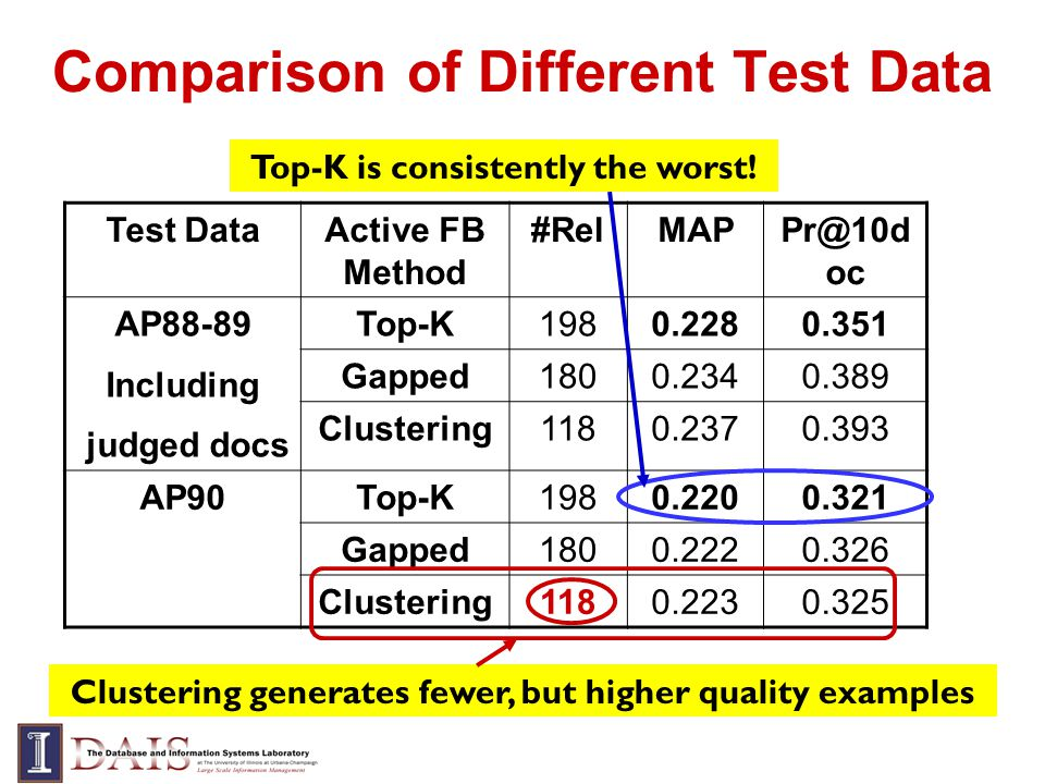 Comparison of Different Test Data Test DataActive FB Method #RelMAPPr@10d oc AP88-89 Including judged docs Top-K1980.2280.351 Gapped1800.2340.389 Clustering1180.2370.393 AP90Top-K1980.2200.321 Gapped1800.2220.326 Clustering1180.2230.325 Clustering generates fewer, but higher quality examples Top-K is consistently the worst!